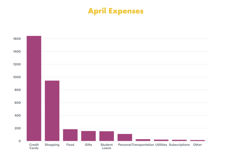 CLOSED April Expenses