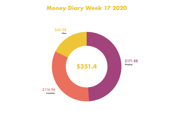 Money Diary Week 17 2020