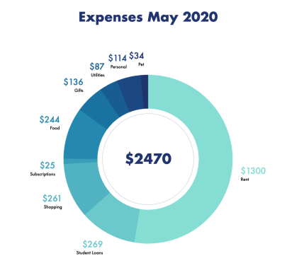 Expenses May 2020