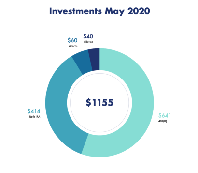 Investments May 2020