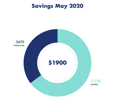 Savings May 2020